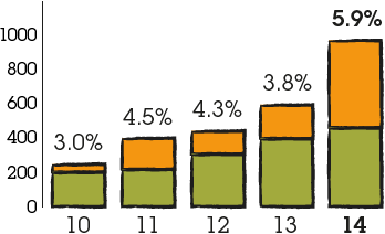 Bar graph representing distributions to share owners through a combination of buy-backs and dividends paid: (2010: 3.0%, 2011: 4.5%, 2012: 4.3%, 2013: 3.8%, 2014: 5.9%)