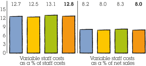 Change in variable costs. Variable staff costs as a % of staff costs: 2013 - 12.7%, 2014 - 12.5%, 2015 - 13.1%, 2016 - 12.8%. Variable staff costs as a % of net sales: 2013 - 8.2%, 2014 - 8.0%, 2015 - 8.3%, 2016 - 8.0%.