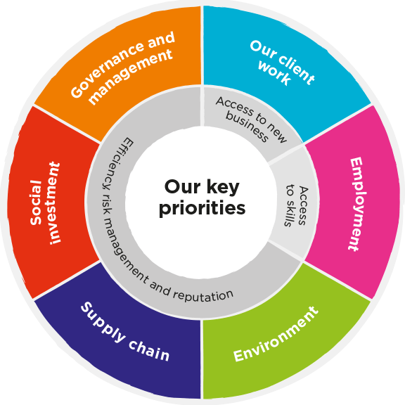 Breakdown of 'our key priorities': 1. Our client work 2. Employment 3. Environment 4. Supply chain 5. Social investment 6. Governance and management