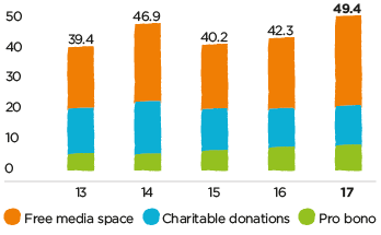 Bar chart showing total social contribution